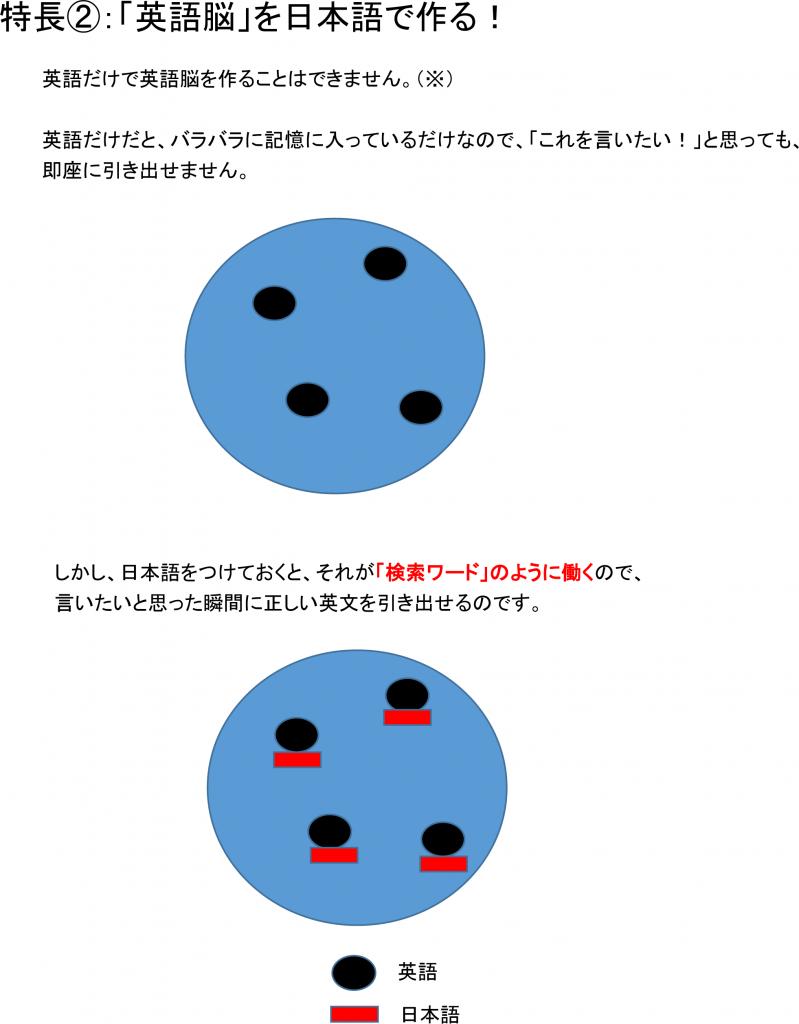 英語脳を日本語で作る